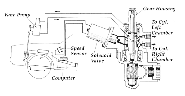 servicing variable-assist power steering systems