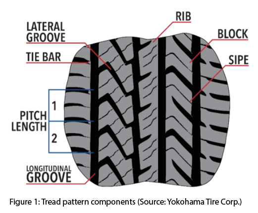 Tread Matters The Science Behind Tread Patterns Tire Review Magazine Gorgeous Tire Tread Patterns