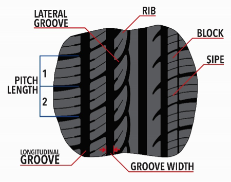 tire tread pattern design