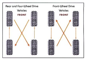 The basic FWD and RWDrotation patterns, courtesy of NHTSA.