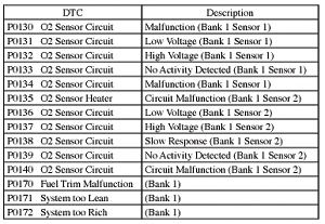 above is a partial list of diagnostic trouble codes for the pre- (sensor 1) and post-cat (sensor 2) o2 sensors. if the sensor is damaged or not responding, it should be replaced. there are dtcs for v type engines (bank 1 and 2) and a third sensor.