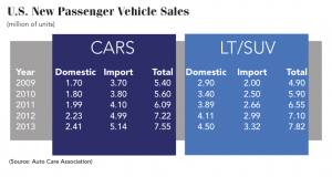 US-New-Passenger-Vehicle-Sales