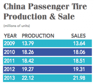 China-Passenger-Tire-Production-Sale