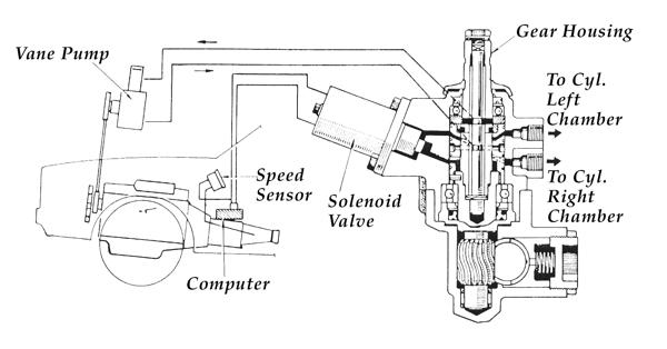 Steering 1