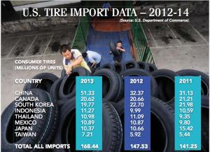 us-tire-import-data