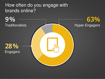 Google-Brand-Engagement-Tire-Dealers