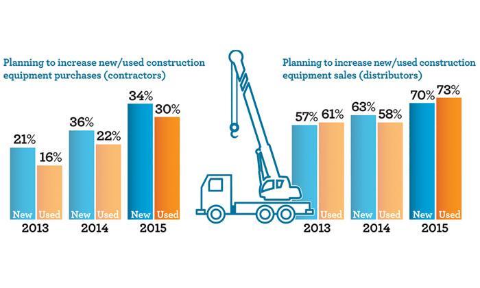 Source Wells Fargo Equipment Finance's 2015 Construction Industry Forecast.