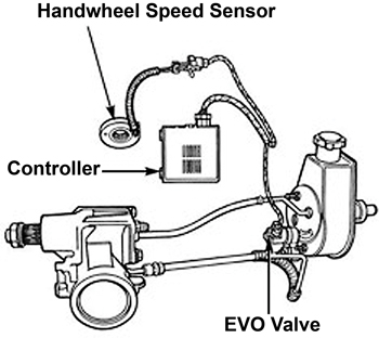 To The Cylinder Started As A Method Reduce High Sd Sensitivity In 1980s This Control System Is Called An Electronic Variable Evo