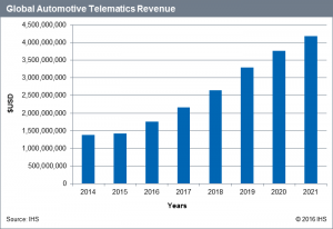 Global_Automotive_Telematics_Revenue_2014-2021