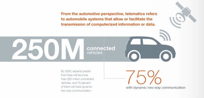 Telematics is one of the most important areas the Auto Care Association is focusing on this year. As more connected vehicles hit the road, the more tire dealers will need to understand and access data vital to repair the vehicle and run an efficient shop. (Auto Care Association image)