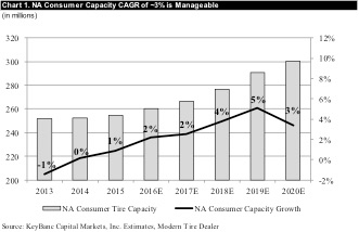 Chart 1: NA Consumer Capacity CAGR of ~3% is Manageable (in millions) Source: Key Banc Capital Markets Inc.