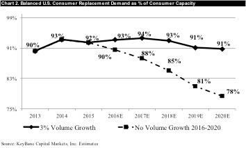 Chart 2: Balanced U.S. Consumer Replacement Demand as % of Consumer Capacity Source: Key Banc Capital Markets, Inc.
