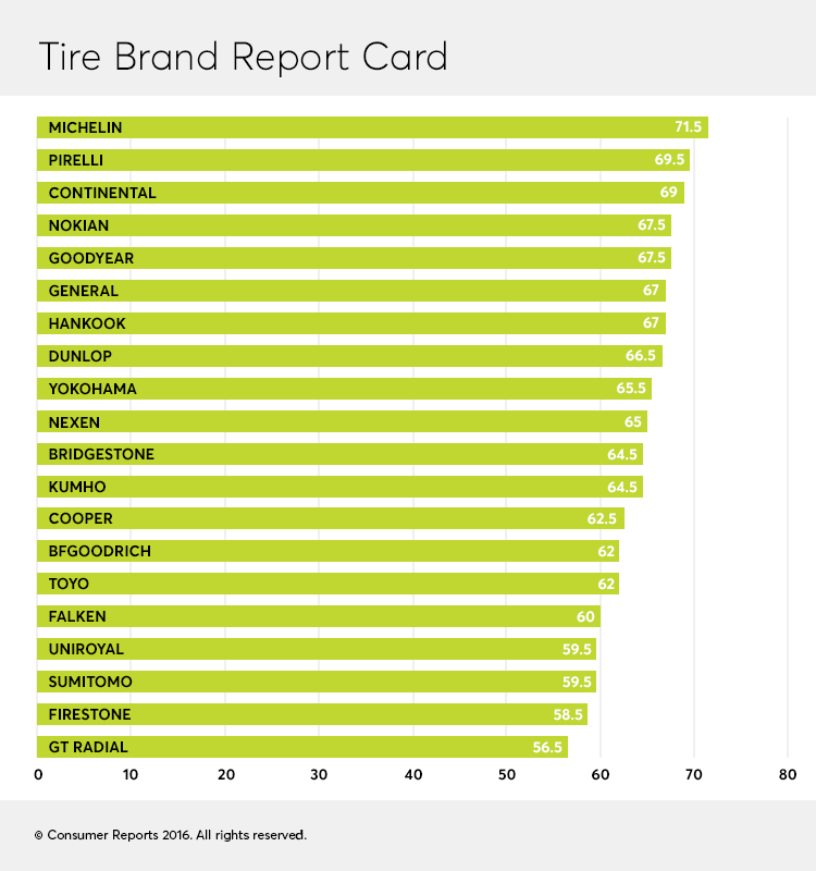 Tire Rating Chart >> Consumer Reports Ranks Top Tire Manufacturers Tire Review