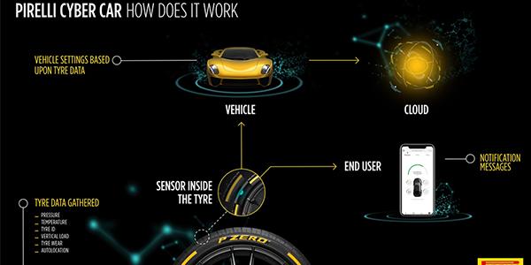 Pirelli Cyber Car