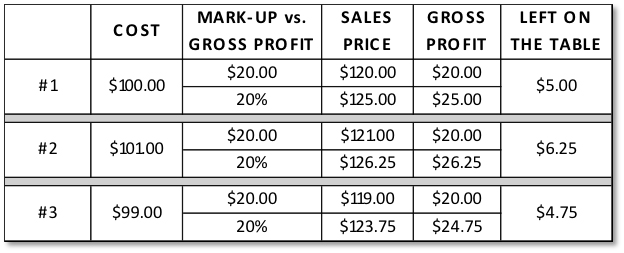 ire buying and selling gross markup and profit