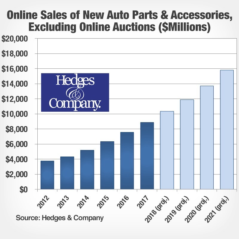 Hedges-and-Company-online-sales