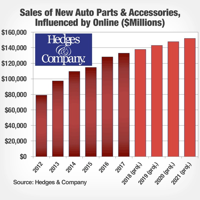 Hedges-and-Company-online-sales-influenced