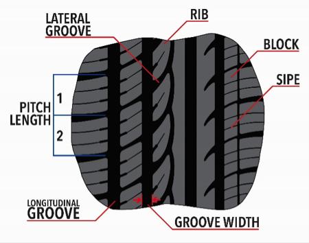 tire tread pattern design