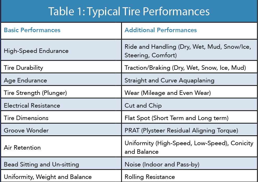 Typical Tire Performance Characteristics
