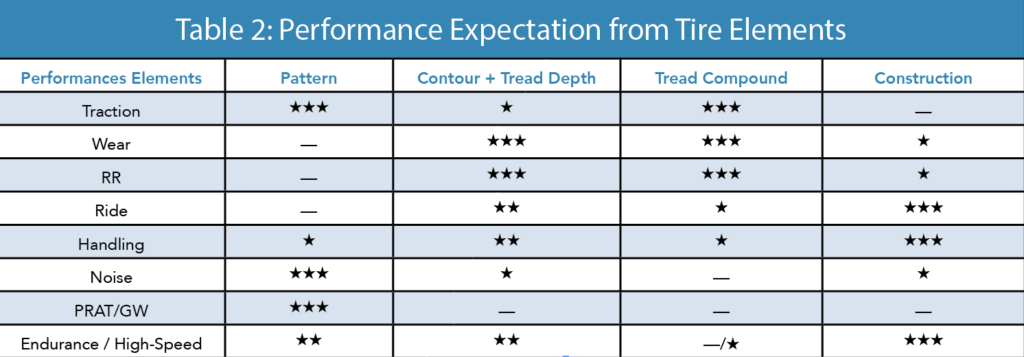 Performance Expectations from Tire Elements