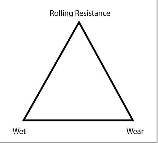engineering optimal tire performance