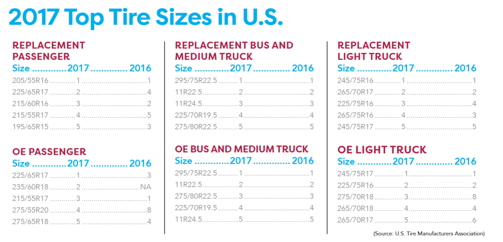 2017 popular tire sizes in the united states