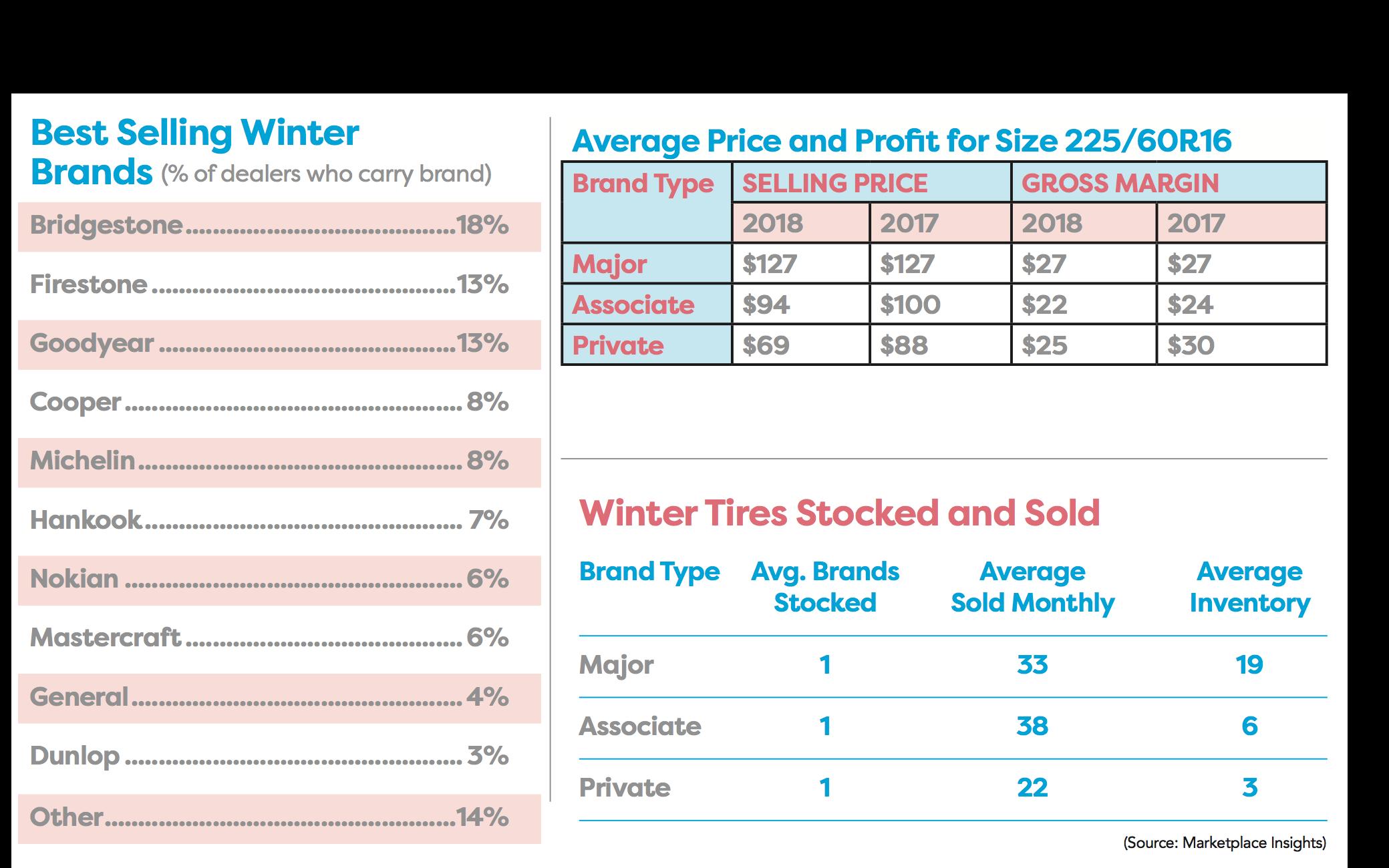 Top Tire Brands >> Sourcebook Data Popular And Profitable Winter Tires Tire