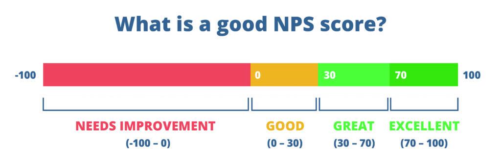 Net Promotor Score Point S Tire USA