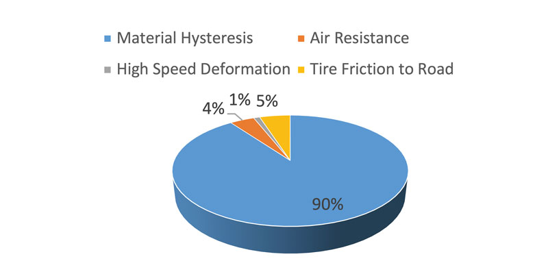 Figure-1-Rolling-Resistance-Elements-of-a-Tire