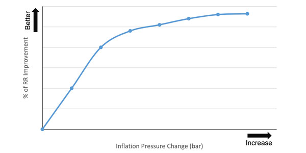 Figure-3-Rolling-Resistance-Effect-by-Inflation-Pressure