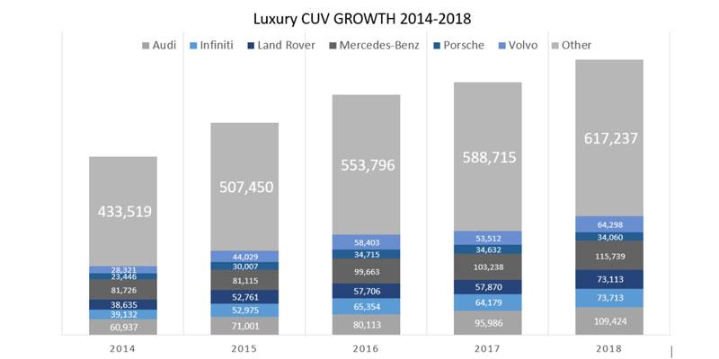 Luxury-CUV-Growth-Chart-800x400