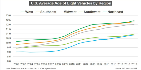 IHS_Markit_average_age_of_light_vehicles_by_region_06.27.19