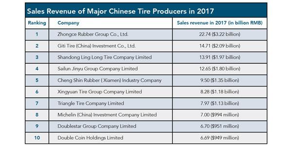 China-Chart
