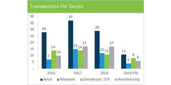 Disruptors_Sector-Charts