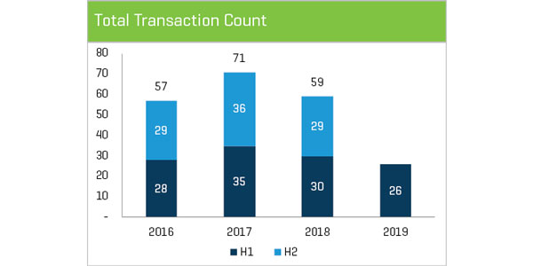 Disruptors_Transaction-Count-Chart
