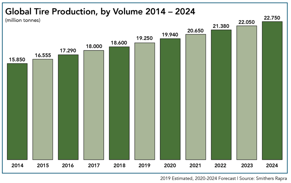 Global Tire Production by Volume in 2014-2024