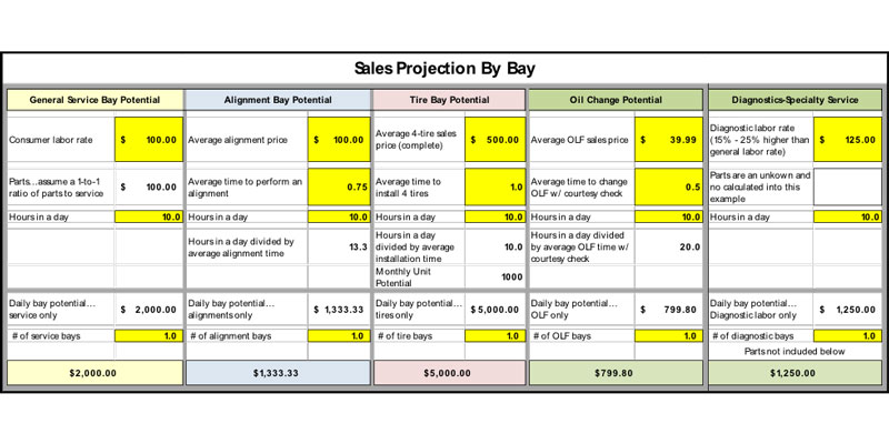 Sales-projection-by-bay-800x400