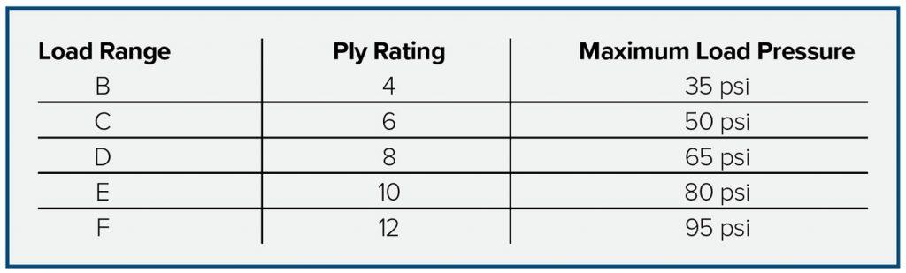 PLT-Tires-Basics-1-Table-2