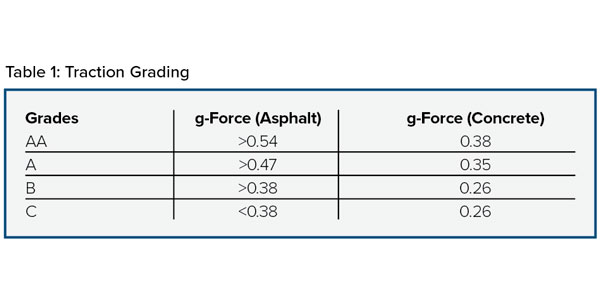 Table-1-Traction-Ratings
