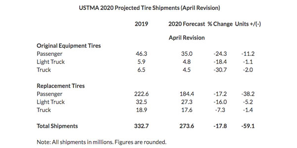 USTMA-Projected-Tire-Shipments