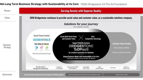 Bridgestone-Mid-Long-Term-Strategy