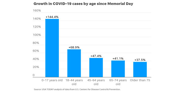 Fig-05---COVID-cases-by-age-group