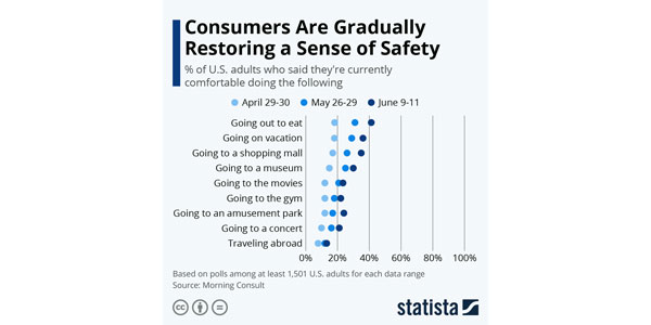 Fig-06---Statista---comfort-with-various-activities