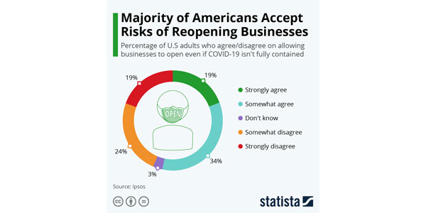 Fig-07---Statista---sentiment-on-business-reopenings