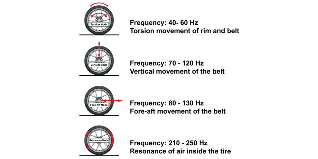 Figure-2---Tire-Exciting-Mode