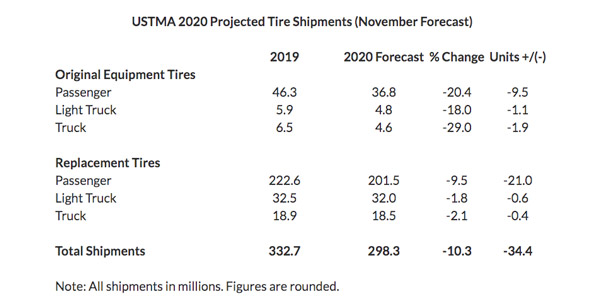USTMA-Tire-Shipments-Chart