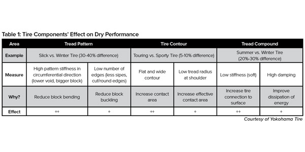 Table-1-Tire-Components-Effect-Dry-Performance