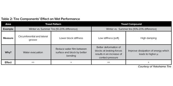 Table-2-Tire-Components-Effect-Wet-Performance