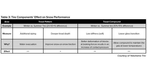 Table-3-Tire-components-Effect-Snow-Performance