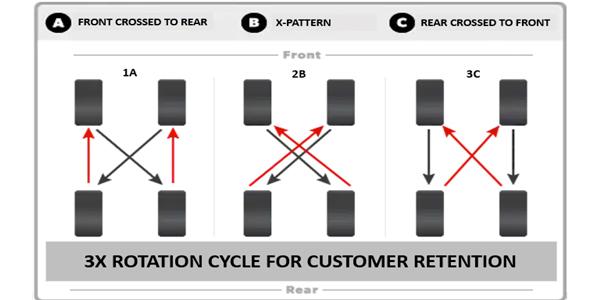 3X-Rotation-Cycle